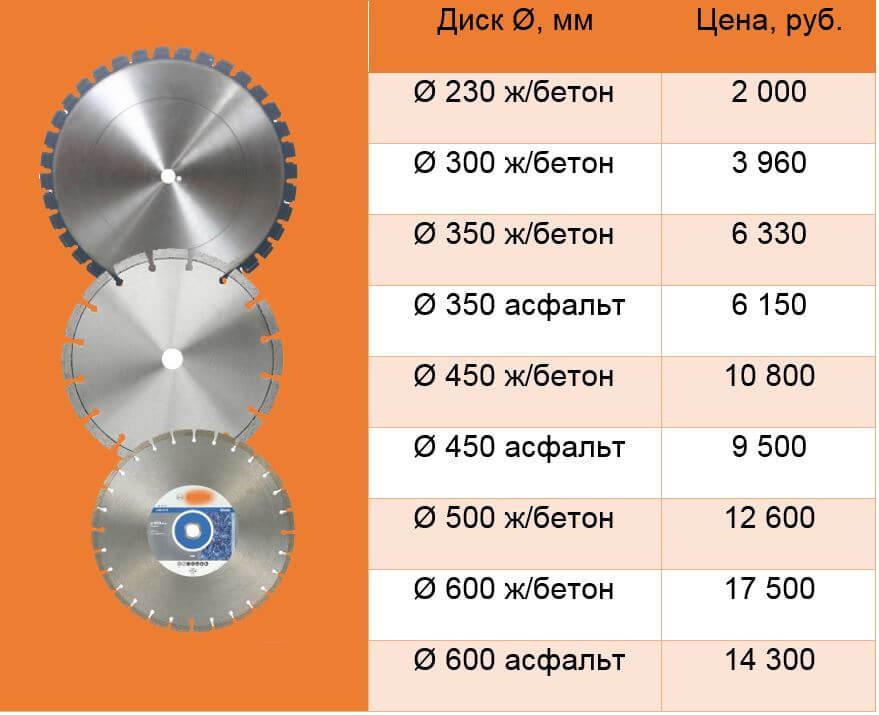 Продажа дисков для резчиков швов цена